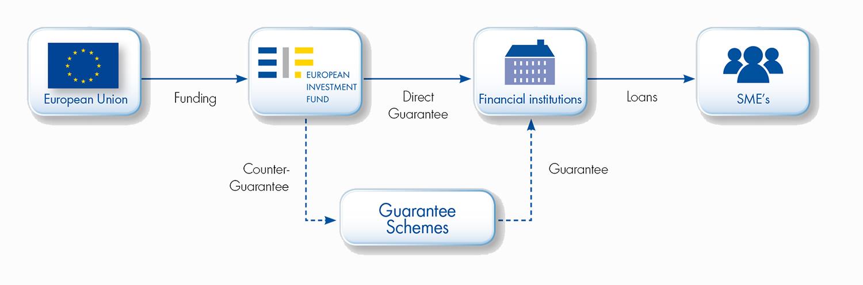 guarantees_graph
